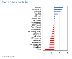 The Performance Of Major Asset Classes So Far In 2018 In