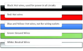 house wiring color code kcdiary com house wiring color code electrical wire color code chart luxury home wiring color codes wiring diagram