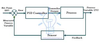 pid controller wiring diagram pid image wiring diagram what is pid controller how it works electrical technology on pid controller wiring diagram