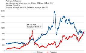 Gold Price 2018 Chart 2018 Inflation Concerns See Gold Price Rally Before Fed