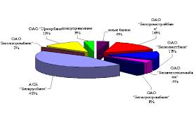 Реферат Анализ развития системы безналичных расчетов на основе  Анализ развития системы безналичных расчетов на основе банковских пластиковых карточек