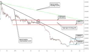 Peercoin Tradingview