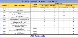 Tcs Rate Chart For Fy 2018 19 Tds Tcs Rates