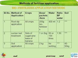Sugarcane Fertilizer Chart Methods Of Fertilizer Application Ppt Video Online Download