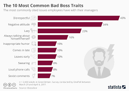 infographic the 10 most common bad boss traits statista