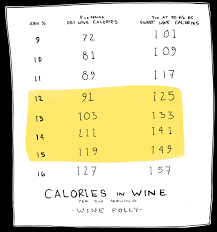 Calories In Red Wine Do They Really Matter Wine Folly