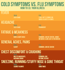 Cold Symptoms Vs Flu Symptoms Chart Cold Vs Flu Wbfj Fm