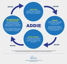 Instructional Design Examples In Education Exploring Instructional Design Models Other Than Addie A