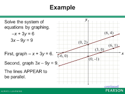 example solve the system of equations by graphing x 3y 6