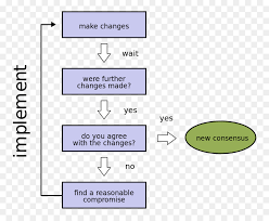 Consensus Chart Consensus Decisionmaking Text