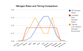 Turf Hacker Nitrogen Rates And Timing Comparison