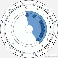 Jaggi Vasudev Sadhguru Birth Chart Horoscope Date Of