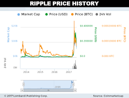 Ripple Stock Price Chart Ripple Price Forecast Factors Suggest Xrp Cryptocurrency