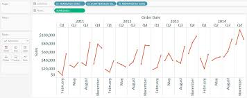 Tableau Fundamentals Line Graphs Independent Axes And