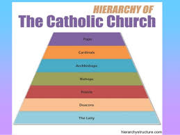 The Hierarchy Of The Catholic Church Chart Church Hierarchy