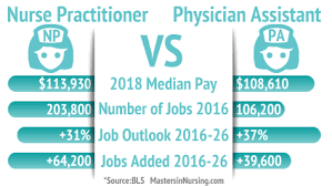 Nurse Practitioner Vs Physician Assistant Which Career Is