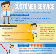 The 10 Best Customer Service Infographics For 2012 Fonolo