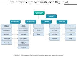 City Infrastructure Administration Org Chart Powerpoint