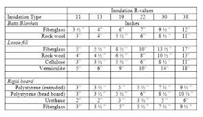 exterior wall insulation r value exterior wall insulation r value both fiberglass and cellulose insulation are
