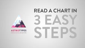 3 Steps To Read An Astrology Chart Astrological Archetype Series