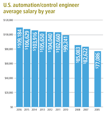 Salary Chart 2016 Special Section A Profession In Need Of Change Salary