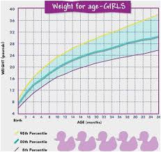 Wt Chart For Infants 35 Rare Baby Height Percentiles Chart