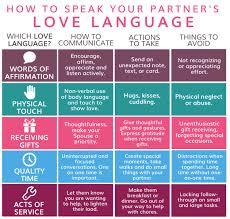 Love Language Chart Metro Voice News
