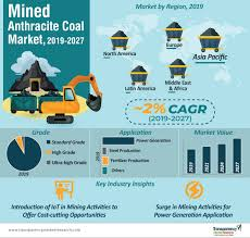Coal Grade Chart Mined Anthracite Coal Market