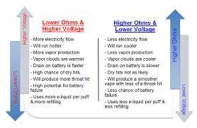 Sub Ohm To Wattage Chart Sub Ohm Vaping The Basics