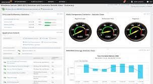Custom Application Monitoring Monitor Custom App Solarwinds