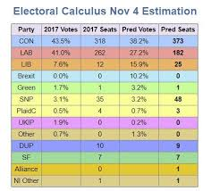 Uk Election Math What Are The Odds Of A Hung Parliament