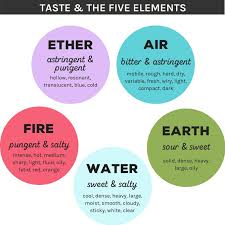 How To Cook With Ayurvedas Six Tastes Step By Step Guide