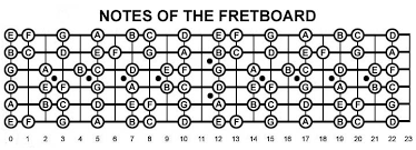 Guitar Octave Chords Chart Guide To Guitar Theory Scales And Chords