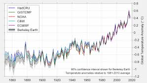 Global Mean Temperature Chart Berkeley Earth
