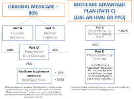How To Choose A Medicare Plan Bcoming65