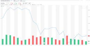 Dow Jones 52 Week Chart Forget Apple Dont Overlook This Cheap Dow Jones Stock