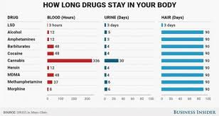 How Long Do Drugs Stay In Your System Chart Heres How Long Drugs Like Alcohol Cocaine And Lsd Stay In