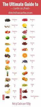 The Ultimate Guide To Carbs In Fruit Busting The Fruit Myth
