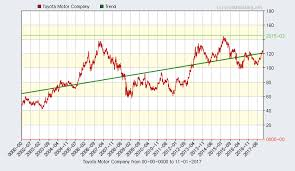 Toyota Stock Chart Toyota Motor Company Detailed Report And Performance From