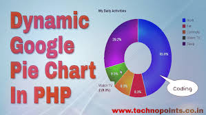 Create Dynamic Google Pie Chart In Php And Mysql Technopoints