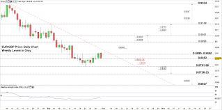 Euro Price Technical Forecast Eur Gbp Eur Chf Key Levels