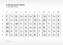 Notes On A Fretboard Chart Bass Guitar Fretboard Chart Pdf Free Pdf Guitar Mandolin And