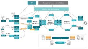 Design And Implementation Of A Routing Control Platform Enabling Intelligent Transport In 5g Networks Ericsson