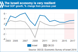 Economy This Photo Shows The Gdp Per Capita Chart In Israel