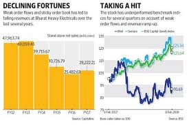 Bhels Turnaround In Order Flows May Be A Flash In The Pan