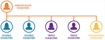 Diamond Chart It Works It Works Review Compensation Plan Commission Structure