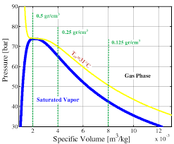 Co2 Volume Chart A P V Diagram Of Carbon Dioxide Co2 Gas Densities Of