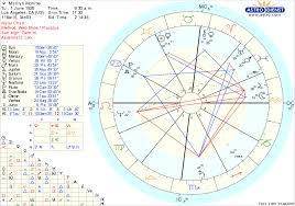 Free Astrology Natal Chart Free Chart Astrodienst