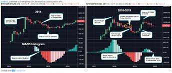 Macd Chart Bitcoin Key Bitcoin Price Indicator Turns Bearish But It May Not Be
