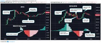Key Bitcoin Price Indicator Turns Bearish But It May Not Be